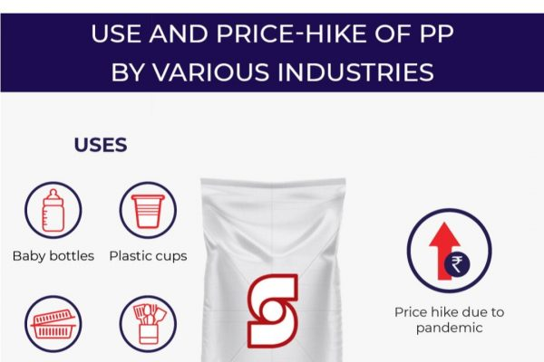 Use and Price-Hike of PP by Various Industries
